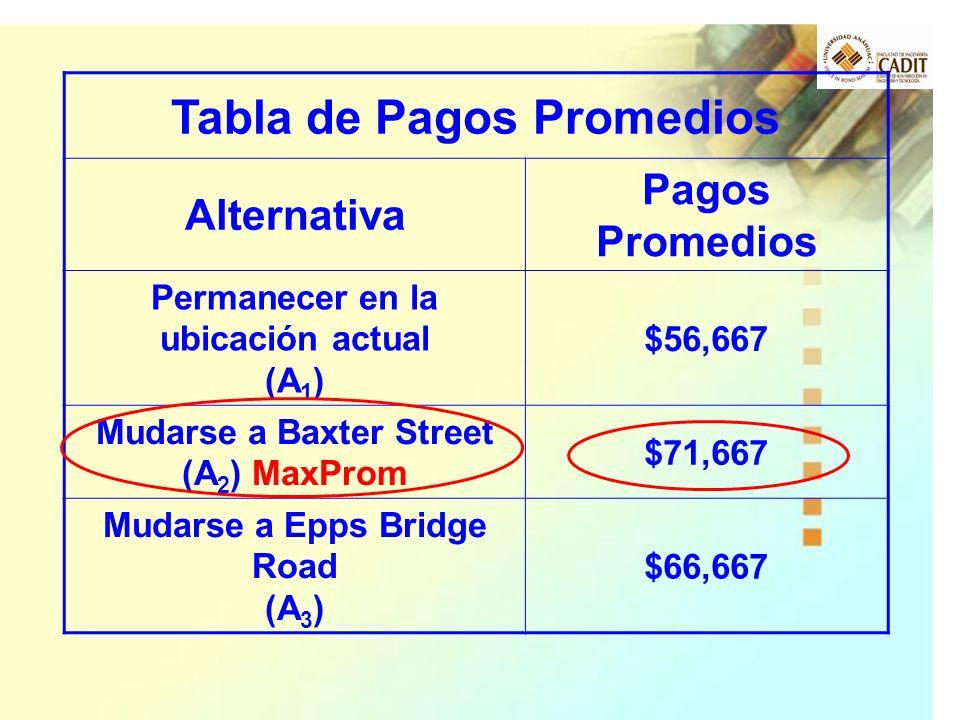 Tabla de Pagos Promedios Alternativa Pagos Promedios Permanecer en la ubicación actual (A 1 ) $56,667 Mudarse a Baxter Street (A 2 ) MaxProm $71,667 M