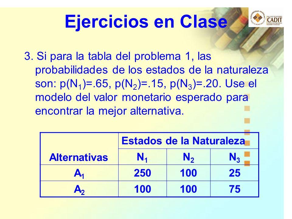 Ejercicios en Clase 3. Si para la tabla del problema 1, las probabilidades de los estados de la naturaleza son: p(N 1 )=.65, p(N 2 )=.15, p(N 3 )=.20.
