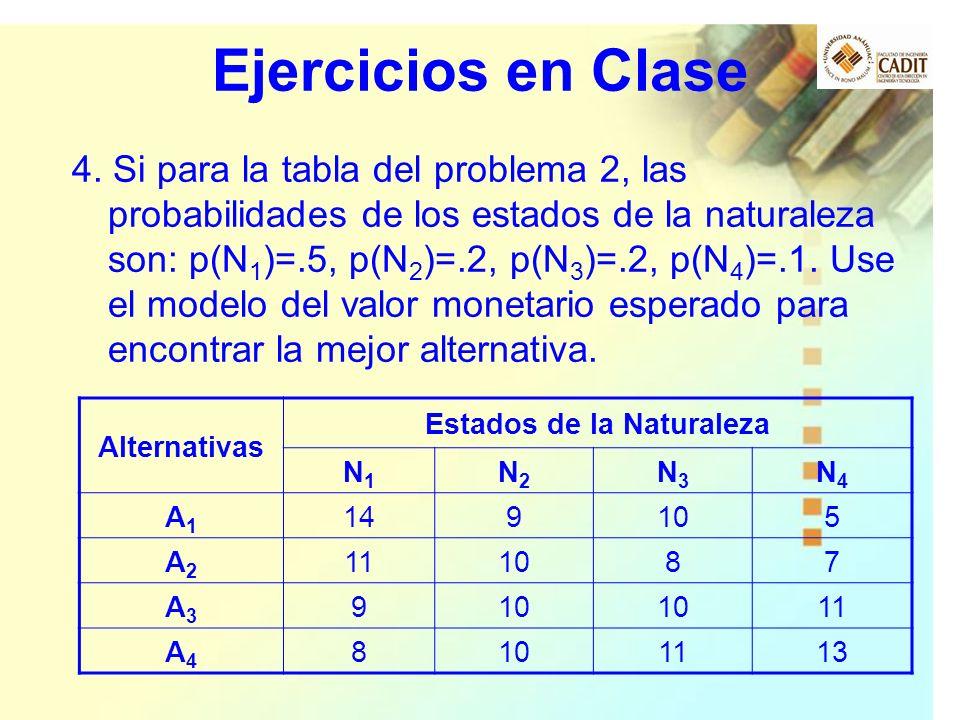 Ejercicios en Clase 4. Si para la tabla del problema 2, las probabilidades de los estados de la naturaleza son: p(N 1 )=.5, p(N 2 )=.2, p(N 3 )=.2, p(
