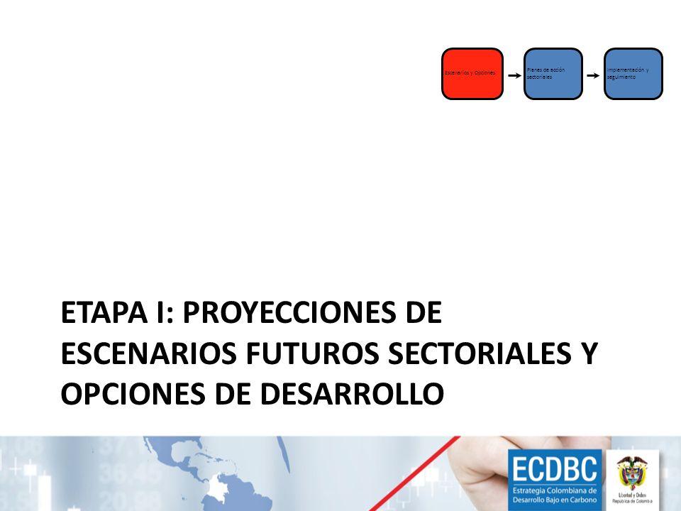 ETAPA I: PROYECCIONES DE ESCENARIOS FUTUROS SECTORIALES Y OPCIONES DE DESARROLLO Escenarios y Opciones Planes de acción sectoriales Implementación y s