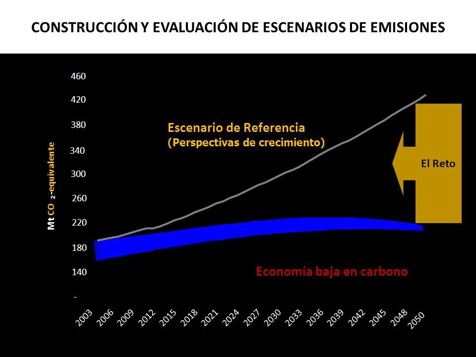 CONSTRUCCIÓN Y EVALUACIÓN DE ESCENARIOS DE EMISIONES - 140 180 220 260 300 340 380 420 460 2003 2006 2009 2012 2015 2018 2021 2024202720302033 2036 20