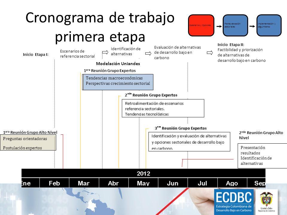 Cronograma de trabajo primera etapa Escenarios y Opciones Planes de acción sectoriales Implementación y seguimiento Identificación de alternativas Esc