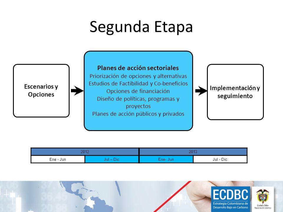 Segunda Etapa Escenarios y Opciones Planes de acción sectoriales Priorización de opciones y alternativas Estudios de Factibilidad y Co-beneficios Opci