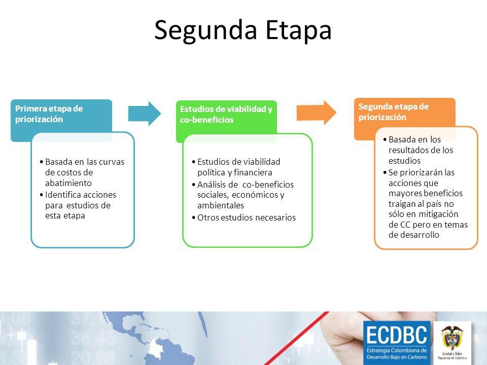 Segunda Etapa Primera etapa de priorización Basada en las curvas de costos de abatimiento Identifica acciones para estudios de esta etapa Estudios de