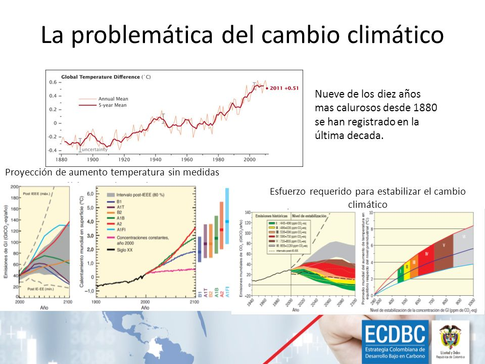 La problemática del cambio climático Proyección de aumento temperatura sin medidas Esfuerzo requerido para estabilizar el cambio climático Nueve de lo