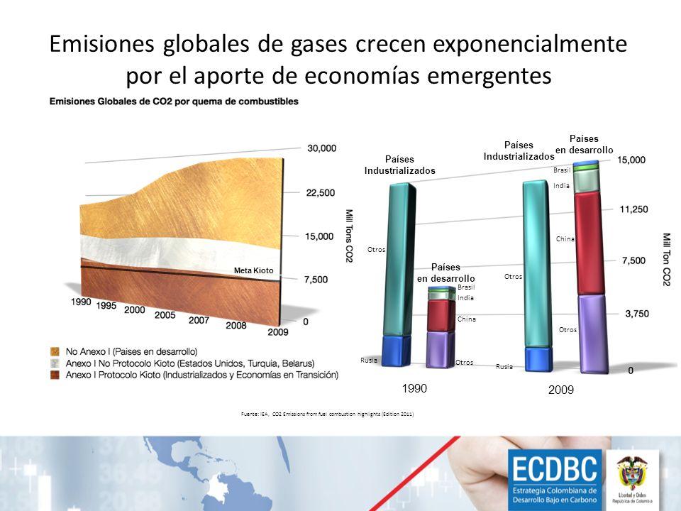 Emisiones globales de gases crecen exponencialmente por el aporte de economías emergentes Países Industrializados Países Industrializados Países en de