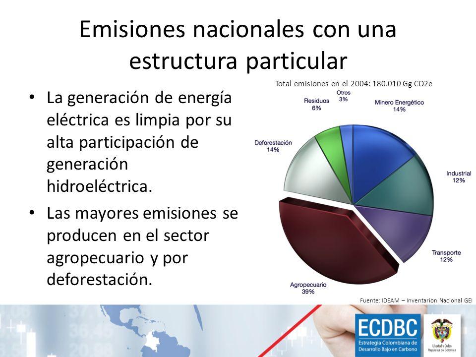 ADAPTACIÓN AL CAMBIO CLIMÁTICO Plan Nacional de Adaptación CONSERVACIÓN DE BOSQUES Estrategia Nacional REDD ECONOMÍA BAJA EN CARBONO Estrategia de Desarrollo bajo en Carbono PREPARACIÓN ANTE DESASTRES Estrategia de Protección Financiera ante Desastres Prioridades de Colombia frente al Cambio Climático Prioridades definidas en el CONPES 3700 de 2011 y en el Plan Nacional de Desarrollo 2010 - 2014