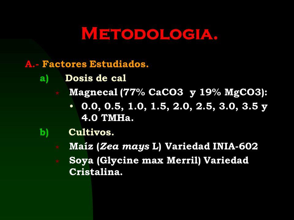 Fuente : Laboratorio de Suelos UNA La Molina. Lima Perú Cuadro 01 Analisis físico-químico del suelo al inicio del experimento DeterminaciónResultadoMé