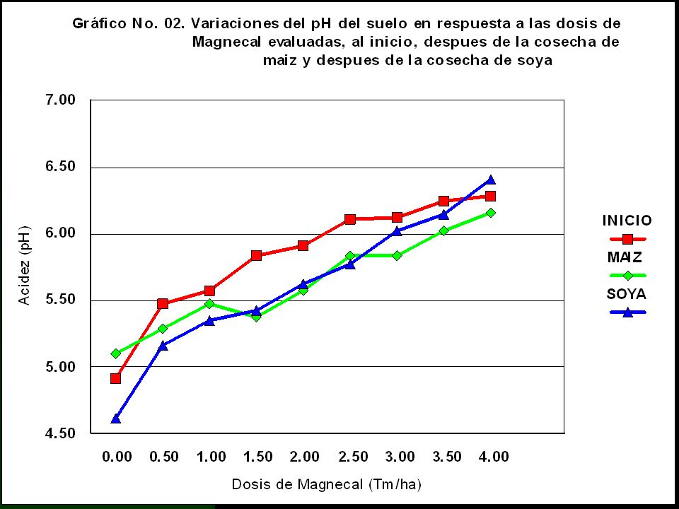 Determinaciones Analíticas en Suelos a). pH
