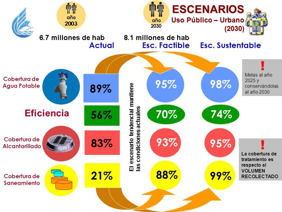 ESCENARIOS Uso Público – Urbano (2030) 83% 93% 95% Esc. FactibleEsc. SustentableActual Cobertura de Alcantarillado 95%98% Cobertura de Agua Potable 89