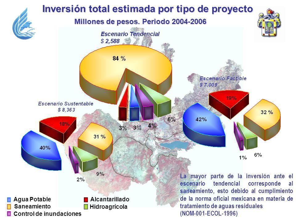 La mayor parte de la inversión ante el escenario tendencial corresponde al saneamiento, esto debido al cumplimiento de la norma oficial mexicana en ma