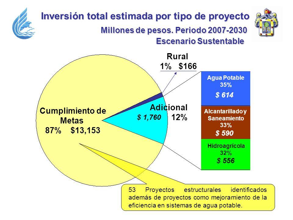 Inversióntotal estimada por tipo de proyecto Inversión total estimada por tipo de proyecto Millones de pesos. Periodo 2007-2030 Cumplimiento de Metas