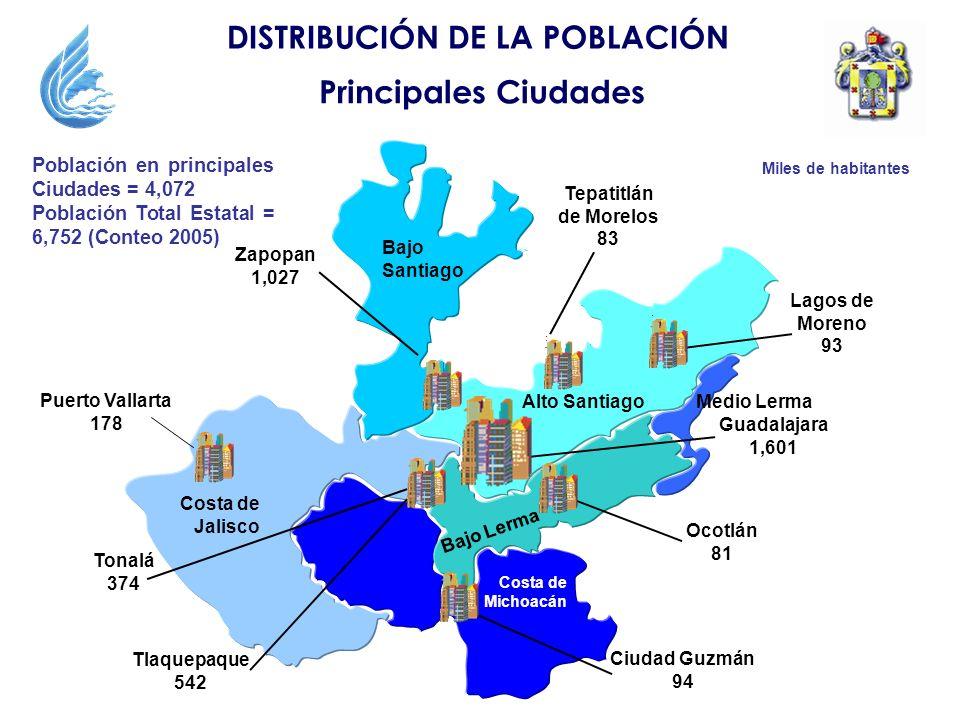 Lagos de Moreno 93 Puerto Vallarta 178 DISTRIBUCIÓN DE LA POBLACIÓN Principales Ciudades Población en principales Ciudades = 4,072 Población Total Est