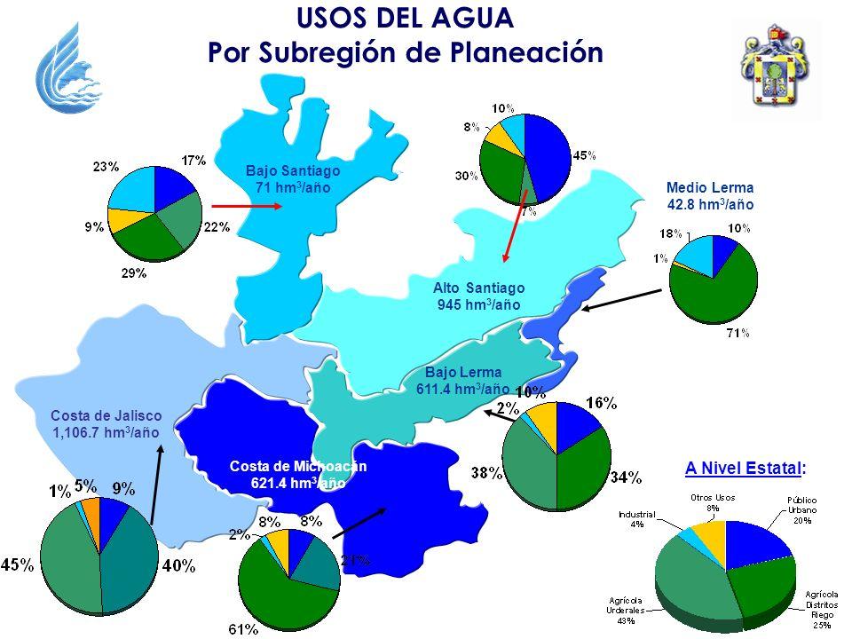 USOS DEL AGUA Por Subregión de Planeación Medio Lerma 42.8 hm 3 /año Bajo Lerma 611.4 hm 3 /año Alto Santiago 945 hm 3 /año Bajo Santiago 71 hm 3 /año Costa de Michoacán 621.4 hm 3 /año Costa de Jalisco 1,106.7 hm 3 /año A Nivel Estatal: