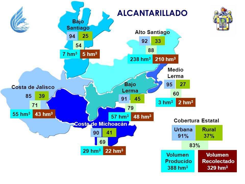 ALCANTARILLADO Alto Santiago 33 88 92 Bajo Santiago 25 54 94 Bajo Lerma 45 79 91 Medio Lerma 27 60 95 Costa de Michoacán 41 69 90 Cobertura Estatal Rural 37% 83% Urbana 91% Volumen Producido 388 hm 3 Volumen Recolectado 329 hm 3 Costa de Jalisco 39 71 85 55 hm 3 43 hm 3 29 hm 3 22 hm 3 57 hm 3 48 hm 3 3 hm 3 2 hm 3 238 hm 3 210 hm 3 7 hm 3 5 hm 3