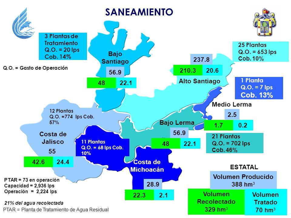 Bajo Lerma Bajo Santiago Costa de Jalisco Alto Santiago Medio Lerma Costa de Michoacán SANEAMIENTO 1 Planta Q.O. = 7 lps Cob. 13% Q.O. = Gasto de Oper