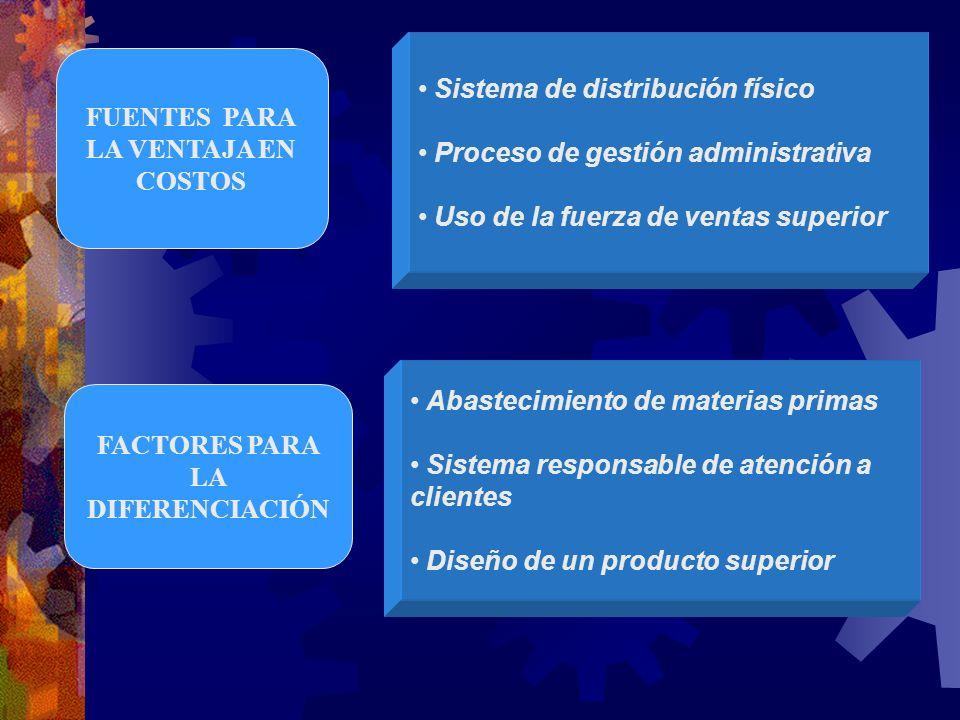 FUENTES PARA LA VENTAJA EN COSTOS FACTORES PARA LA DIFERENCIACIÓN Sistema de distribución físico Proceso de gestión administrativa Uso de la fuerza de