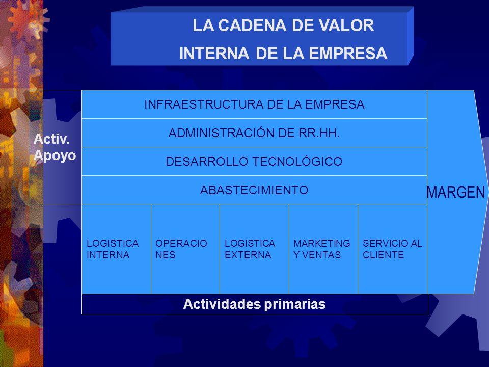 LA CADENA DE VALOR INTERNA DE LA EMPRESA INFRAESTRUCTURA DE LA EMPRESA ADMINISTRACIÓN DE RR.HH. DESARROLLO TECNOLÓGICO ABASTECIMIENTO LOGISTICA INTERN