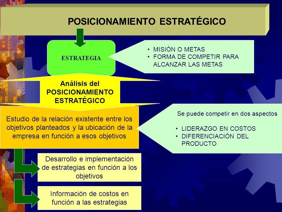 Estudio de la relación existente entre los objetivos planteados y la ubicación de la empresa en función a esos objetivos Se puede competir en dos aspe