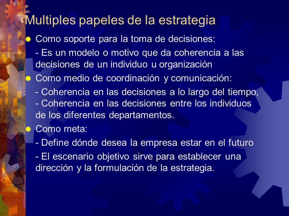Multiples papeles de la estrategia Como soporte para la toma de decisiones: - Es un modelo o motivo que da coherencia a las decisiones de un individuo