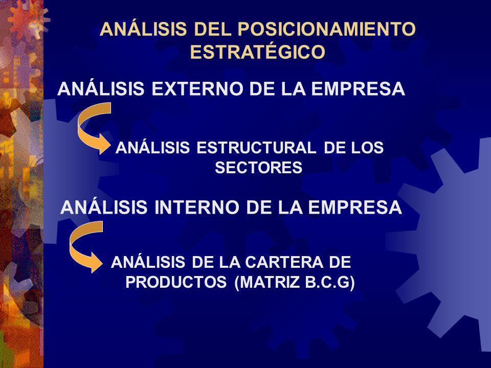 ANÁLISIS DEL POSICIONAMIENTO ESTRATÉGICO ANÁLISIS EXTERNO DE LA EMPRESA ANÁLISIS ESTRUCTURAL DE LOS SECTORES ANÁLISIS INTERNO DE LA EMPRESA ANÁLISIS D