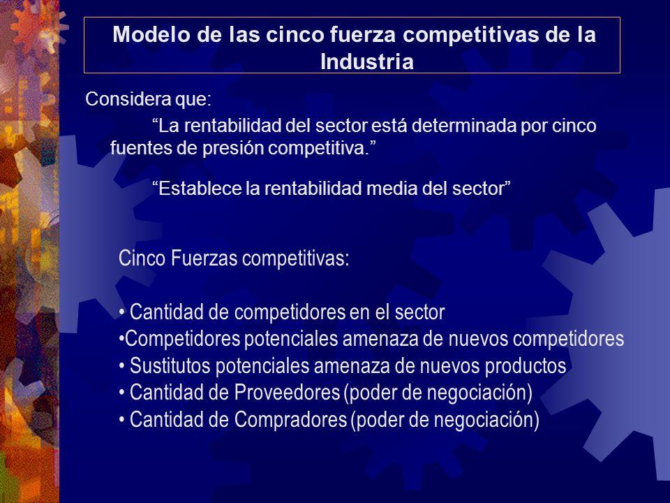 Considera que: La rentabilidad del sector está determinada por cinco fuentes de presión competitiva. Establece la rentabilidad media del sector Modelo