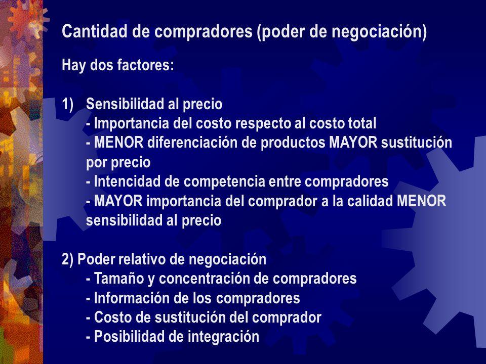 Cantidad de compradores (poder de negociación) Hay dos factores: 1)Sensibilidad al precio - Importancia del costo respecto al costo total - MENOR dife