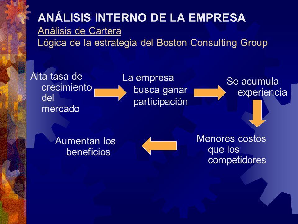 ANÁLISIS INTERNO DE LA EMPRESA Análisis de Cartera Lógica de la estrategia del Boston Consulting Group Alta tasa de crecimiento del mercado La empresa
