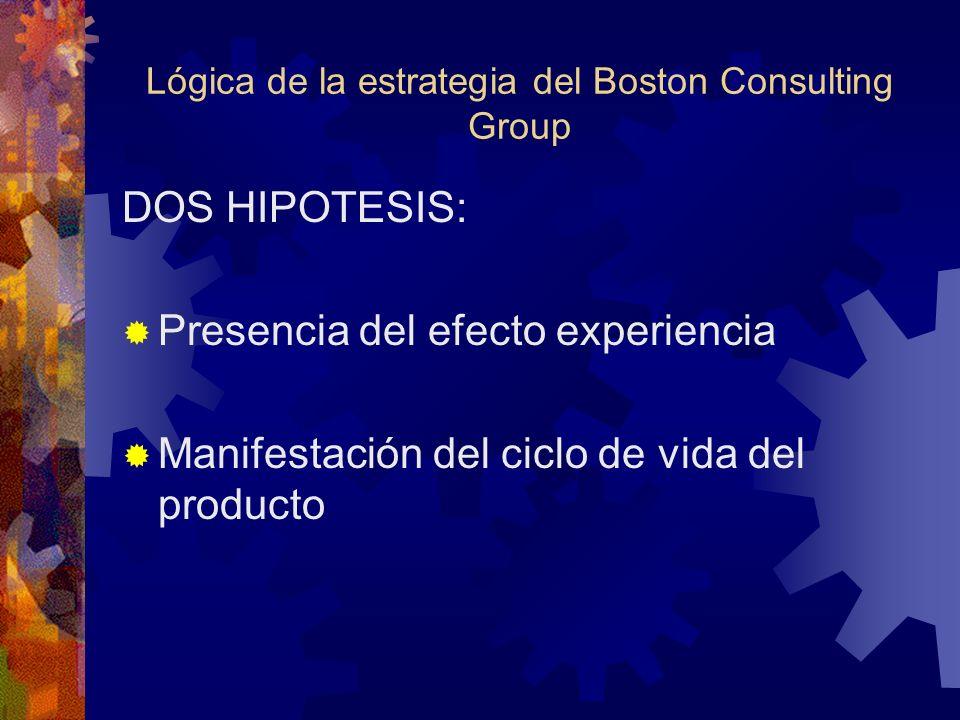Lógica de la estrategia del Boston Consulting Group DOS HIPOTESIS: Presencia del efecto experiencia Manifestación del ciclo de vida del producto