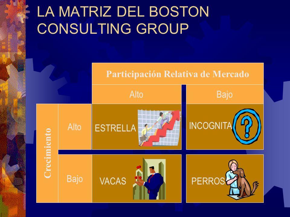 LA MATRIZ DEL BOSTON CONSULTING GROUP Participación Relativa de Mercado Alto Crecimiento Bajo Alto Bajo PERROSVACAS ESTRELLA INCOGNITA