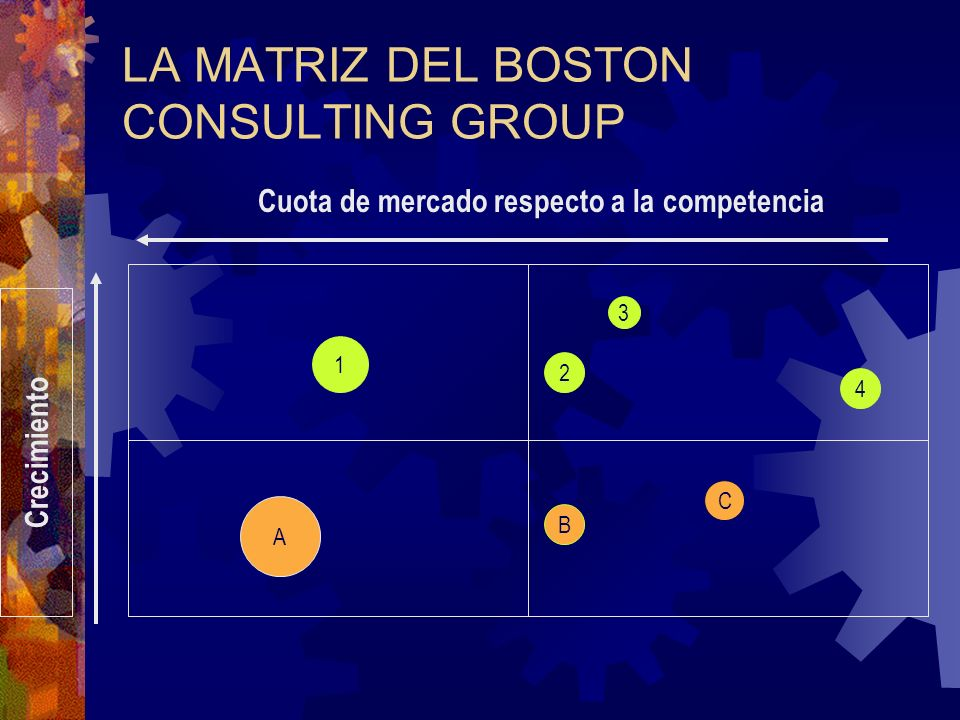 LA MATRIZ DEL BOSTON CONSULTING GROUP A B C Cuota de mercado respecto a la competencia Crecimiento 1 2 3 4