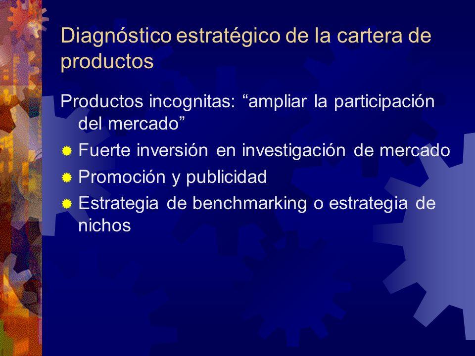 Diagnóstico estratégico de la cartera de productos Productos incognitas: ampliar la participación del mercado Fuerte inversión en investigación de mer
