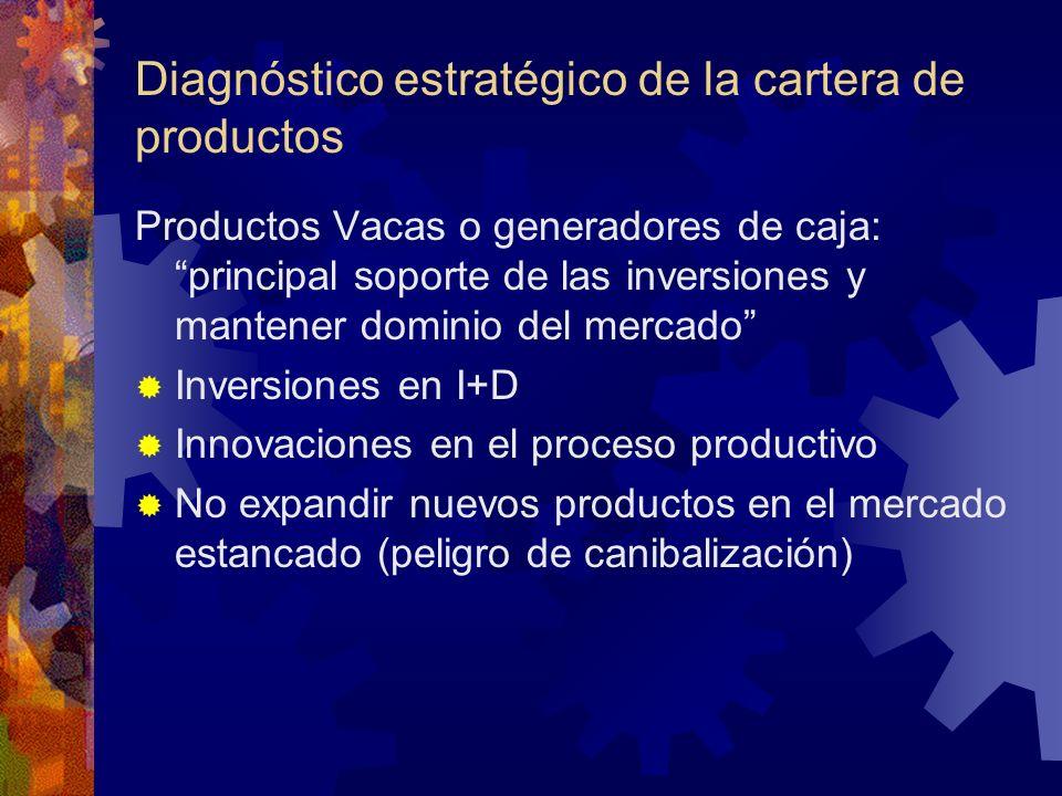 Diagnóstico estratégico de la cartera de productos Productos Vacas o generadores de caja: principal soporte de las inversiones y mantener dominio del