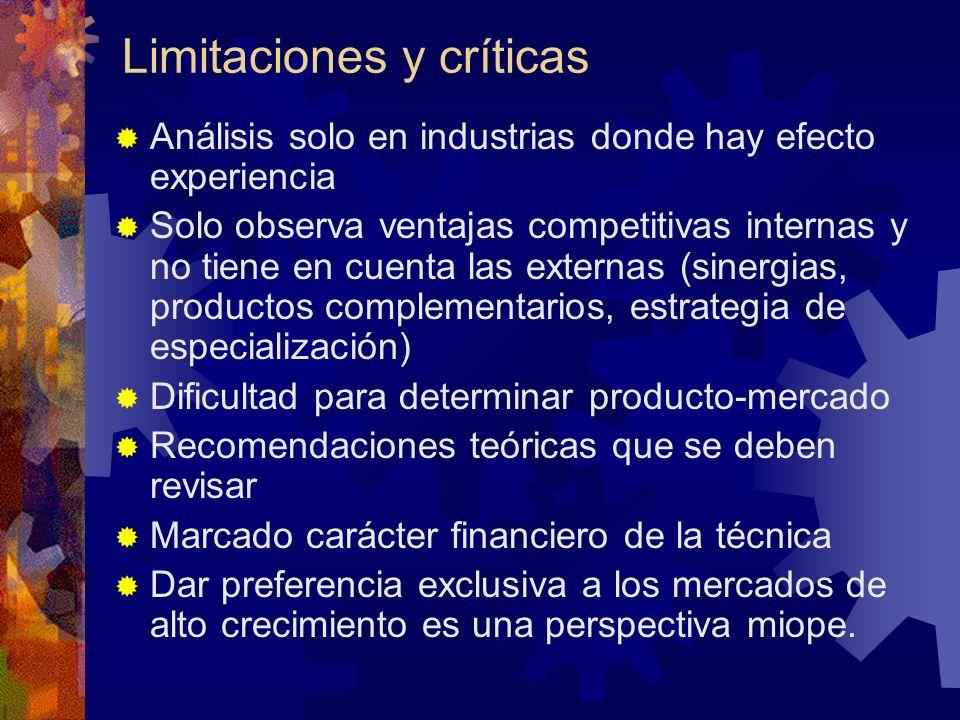 Limitaciones y críticas Análisis solo en industrias donde hay efecto experiencia Solo observa ventajas competitivas internas y no tiene en cuenta las