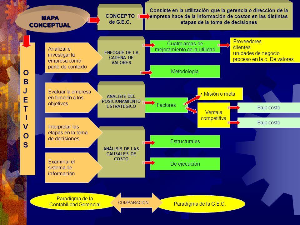 Ventaja competitiva Metodología Cuatro áreas de mejoramiento de la utilidad Proveedores clientes unidades de negocio proceso en la c. De valores Consi