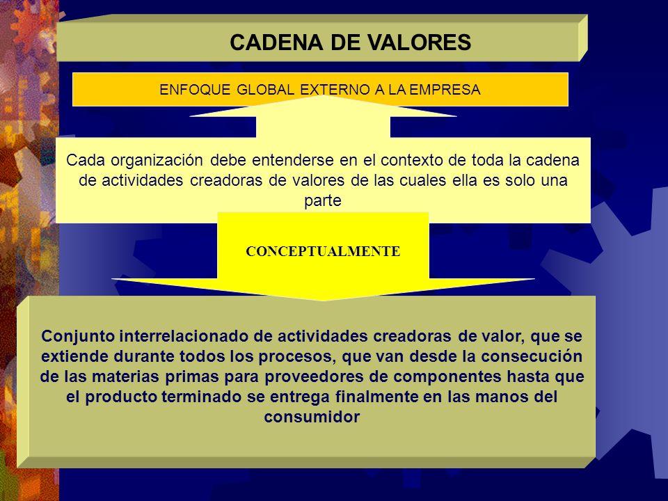 ENFOQUE GLOBAL EXTERNO A LA EMPRESA CADENA DE VALORES Cada organización debe entenderse en el contexto de toda la cadena de actividades creadoras de v