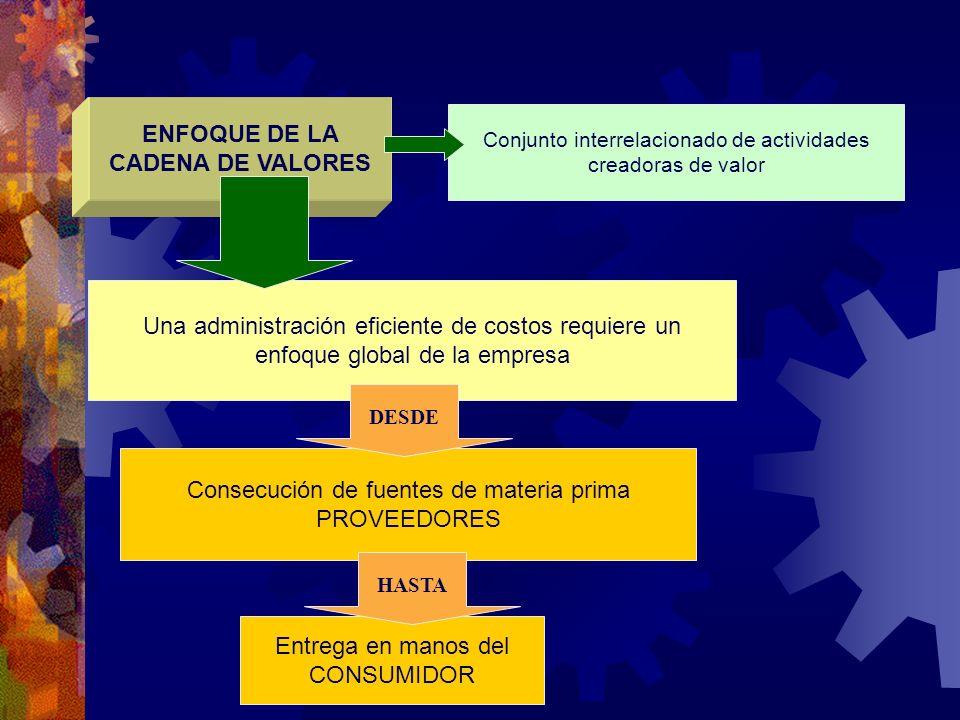 Conjunto interrelacionado de actividades creadoras de valor Una administración eficiente de costos requiere un enfoque global de la empresa ENFOQUE DE
