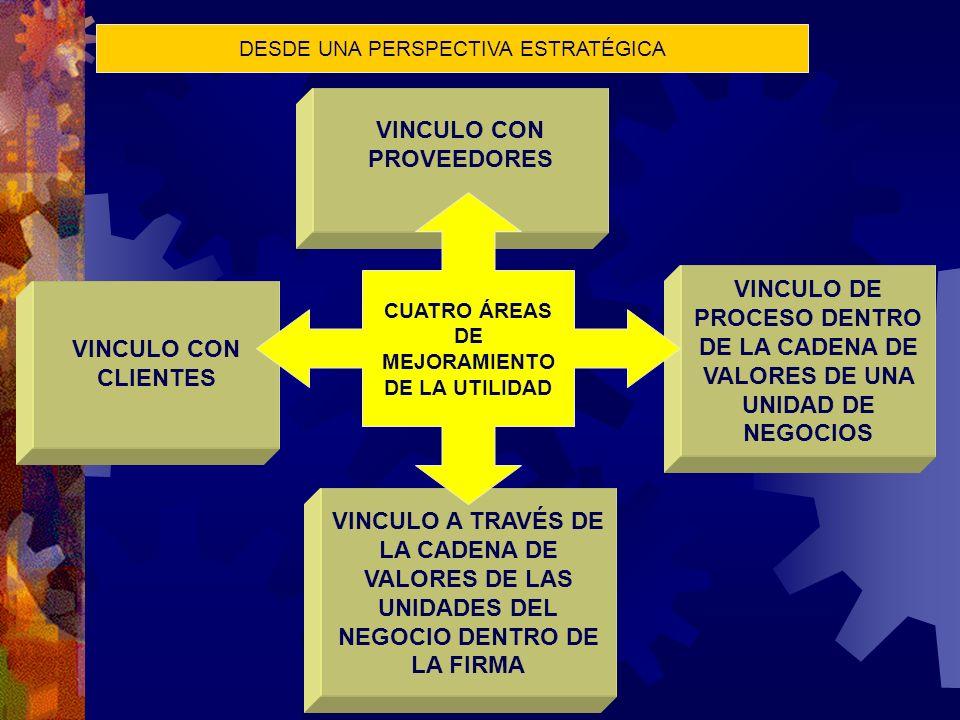 VINCULO DE PROCESO DENTRO DE LA CADENA DE VALORES DE UNA UNIDAD DE NEGOCIOS VINCULO A TRAVÉS DE LA CADENA DE VALORES DE LAS UNIDADES DEL NEGOCIO DENTR