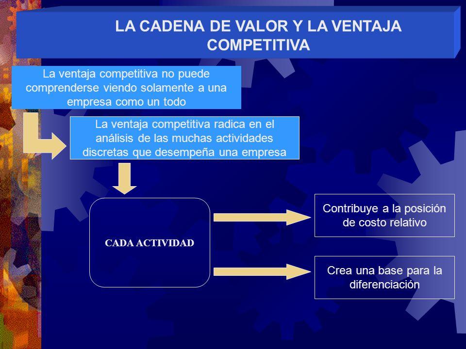 LA CADENA DE VALOR Y LA VENTAJA COMPETITIVA La ventaja competitiva no puede comprenderse viendo solamente a una empresa como un todo La ventaja compet
