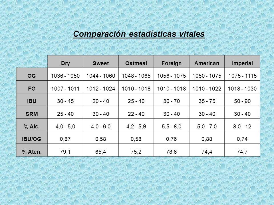DrySweetOatmealForeignAmericanImperial OG1036 - 10501044 - 10601048 - 10651056 - 10751050 - 10751075 - 1115 FG1007 - 10111012 - 10241010 - 1018 1010 - 10221018 - 1030 IBU30 - 4520 - 4025 - 4030 - 7035 - 7550 - 90 SRM25 - 4030 - 4022 - 4030 - 40 % Alc.4,0 - 5,04,0 - 6,04,2 - 5,95,5 - 8,05,0 - 7,08,0 - 12 IBU/OG0,870,58 0,760,880,74 % Aten.79,165,475,278,674,474,7 Comparación estadísticas vitales