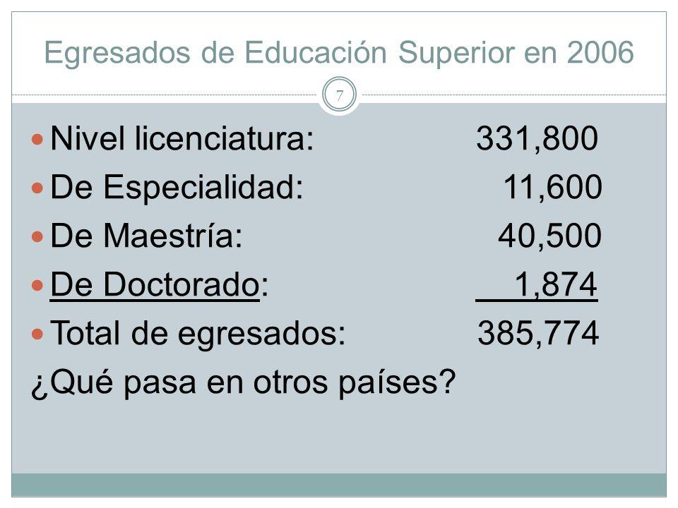 Egresados de Educación Superior en 2006 Nivel licenciatura: 331,800 De Especialidad: 11,600 De Maestría: 40,500 De Doctorado: 1,874 Total de egresados