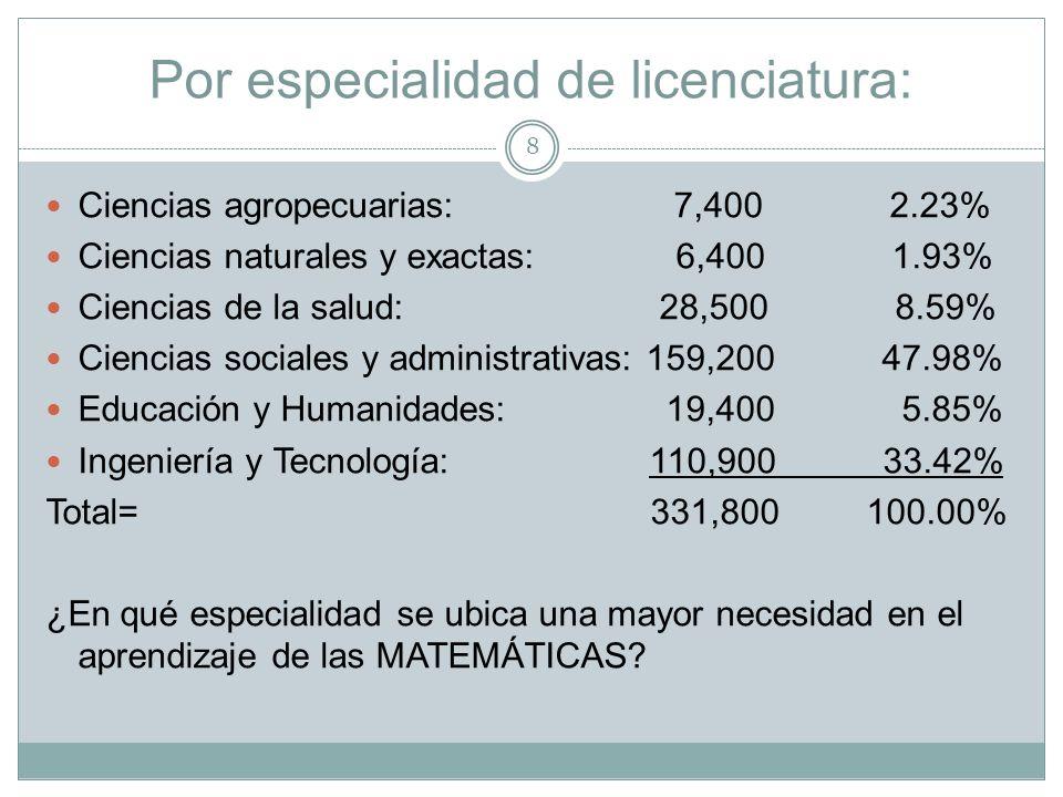 Por especialidad de licenciatura: Ciencias agropecuarias: 7,400 2.23% Ciencias naturales y exactas: 6,400 1.93% Ciencias de la salud: 28,500 8.59% Cie