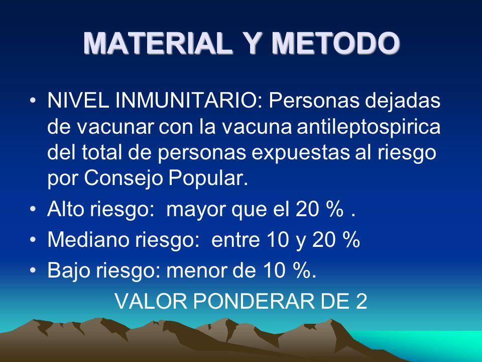 MATERIAL Y METODO NIVEL INMUNITARIO: Personas dejadas de vacunar con la vacuna antileptospirica del total de personas expuestas al riesgo por Consejo Popular.