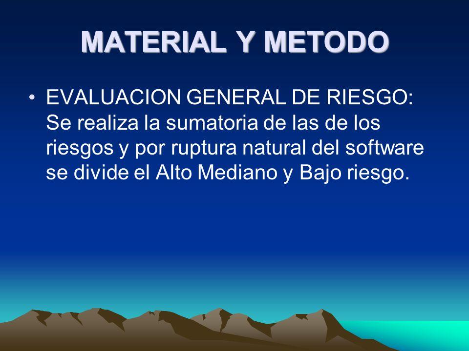 MATERIAL Y METODO EVALUACION GENERAL DE RIESGO: Se realiza la sumatoria de las de los riesgos y por ruptura natural del software se divide el Alto Mediano y Bajo riesgo.