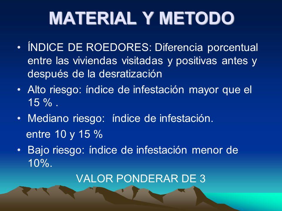 MATERIAL Y METODO ÍNDICE DE ROEDORES: Diferencia porcentual entre las viviendas visitadas y positivas antes y después de la desratización Alto riesgo: índice de infestación mayor que el 15 %.