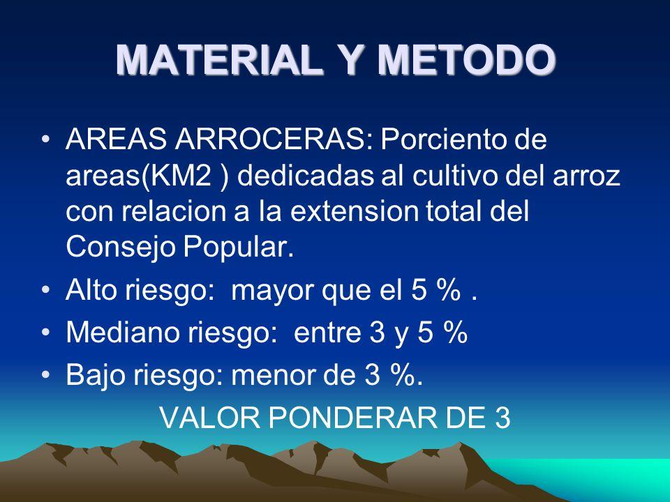 MATERIAL Y METODO AREAS ARROCERAS: Porciento de areas(KM2 ) dedicadas al cultivo del arroz con relacion a la extension total del Consejo Popular.