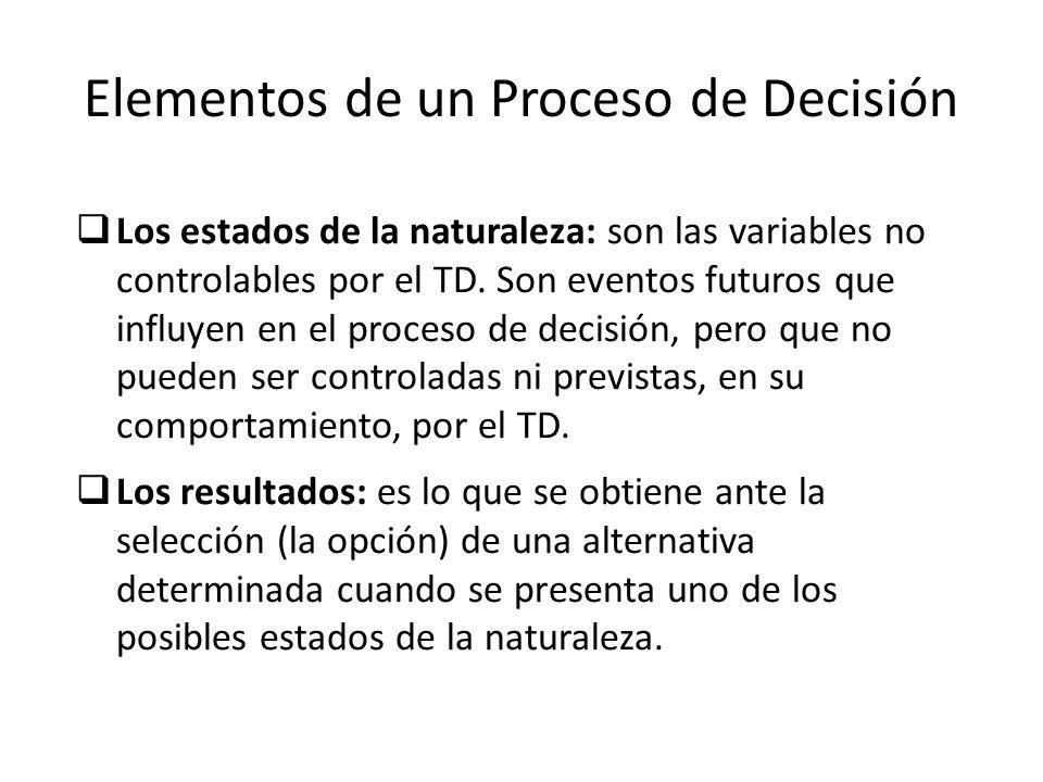 Elementos de un Proceso de Decisión Los estados de la naturaleza: son las variables no controlables por el TD. Son eventos futuros que influyen en el