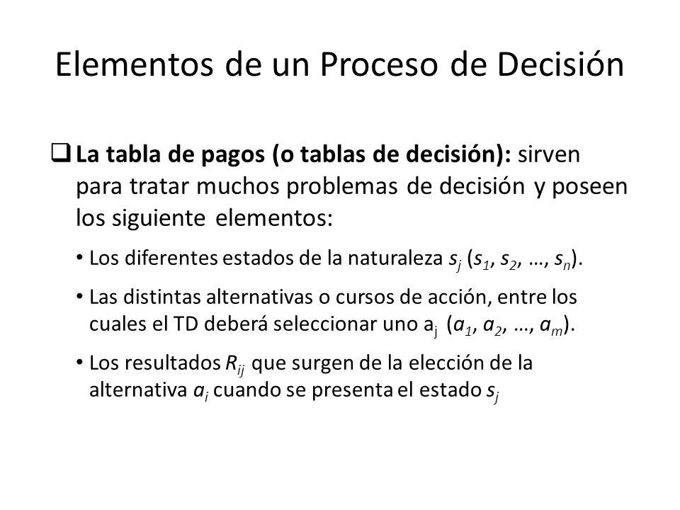 Elementos de un Proceso de Decisión La tabla de pagos (o tablas de decisión): sirven para tratar muchos problemas de decisión y poseen los siguiente e