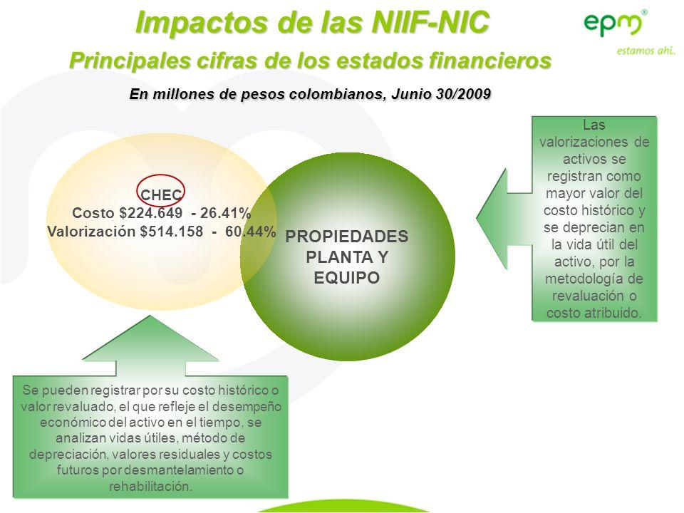 Impactos de las NIIF-NIC PROPIEDADES PLANTA Y EQUIPO Principales cifras de los estados financieros En millones de pesos colombianos, Junio 30/2009 CHE