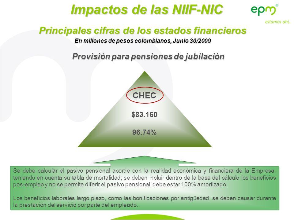 Impactos de las NIIF-NIC CHEC $83.160 96.74% Principales cifras de los estados financieros En millones de pesos colombianos, Junio 30/2009 Provisión p